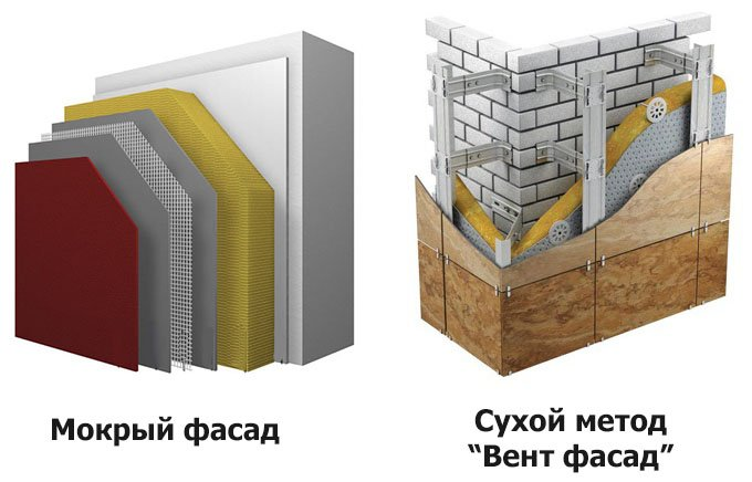 теплоизоляция фасадов зданий: сухой и мокрый метод