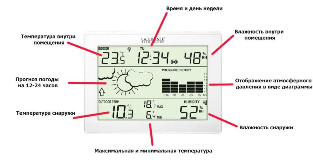 Как выбрать метеостанцию: расшифровка обозначений