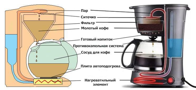 Как работает капельная кофеварка