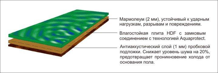Мармолеум состав