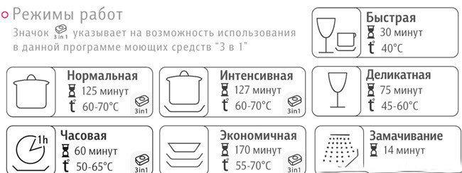 Режим программы для посудомоечной машины