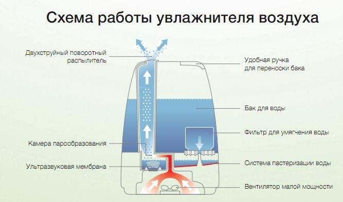 Увлажнитель воздуха ультразвукового
