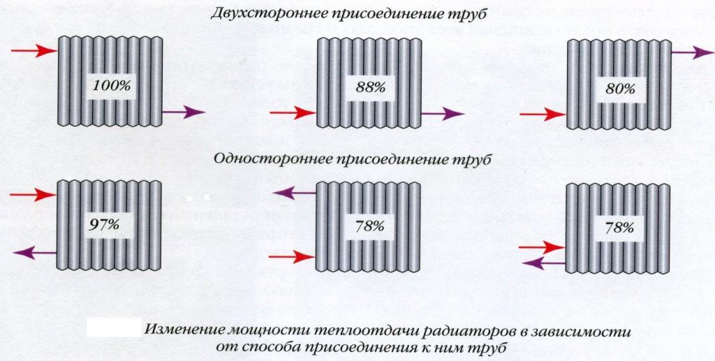 Схема соединения радиаторов отопления